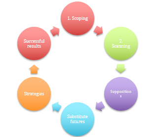 Future Strats Process