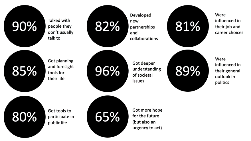 What young people said
